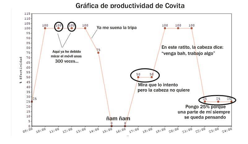 gráfica productividad